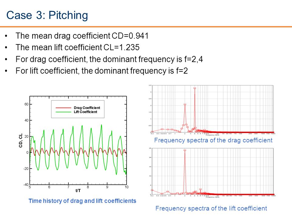Case 3: Pitching The mean drag coefficient CD=0.941