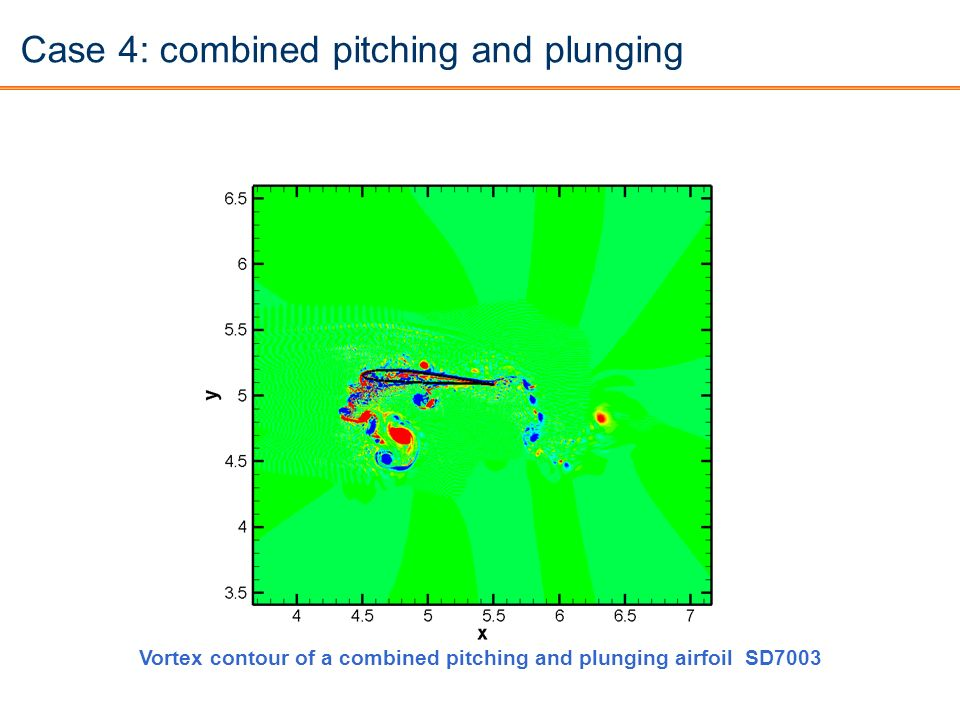 Case 4: combined pitching and plunging