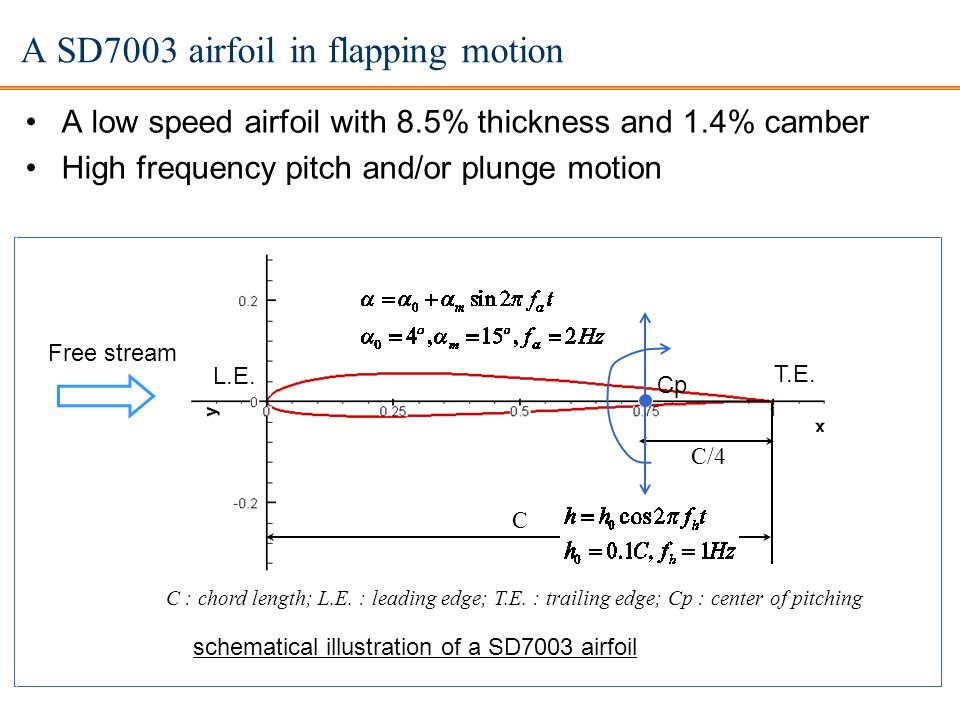 A SD7003 airfoil in flapping motion