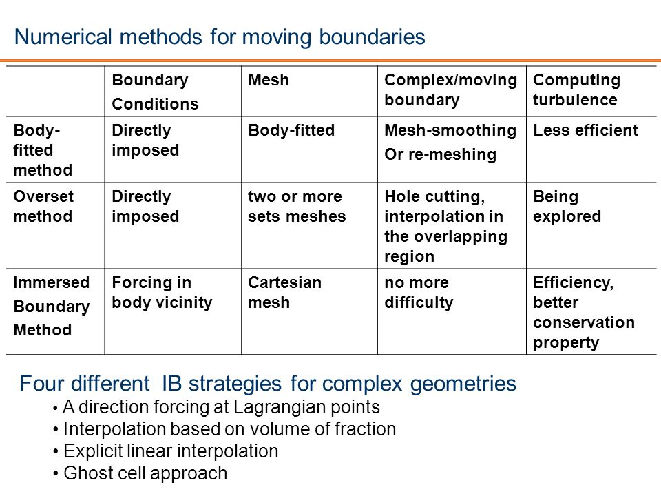 Numerical methods for moving boundaries