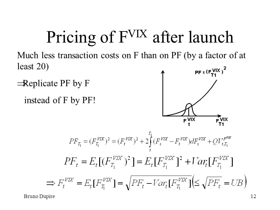 Pricing of FVIX after launch