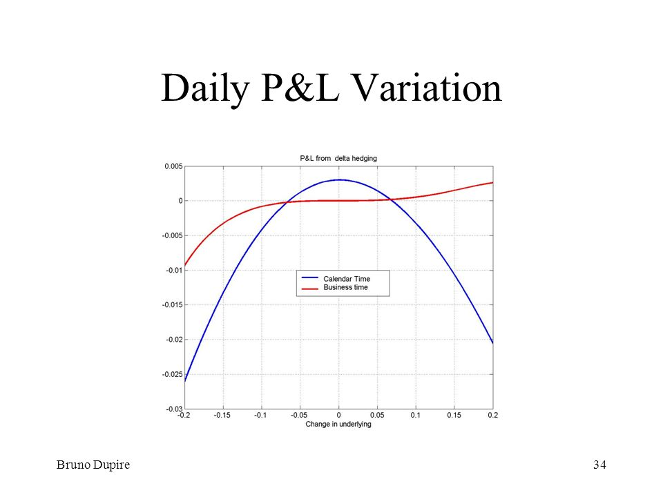 Daily P&L Variation Bruno Dupire