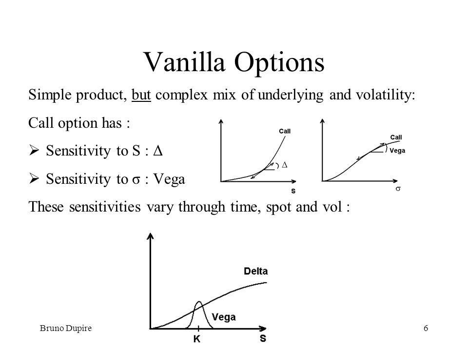 Vanilla Options Simple product, but complex mix of underlying and volatility: Call option has : Sensitivity to S : Δ.
