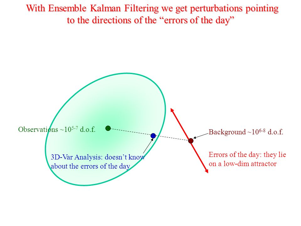 With Ensemble Kalman Filtering we get perturbations pointing