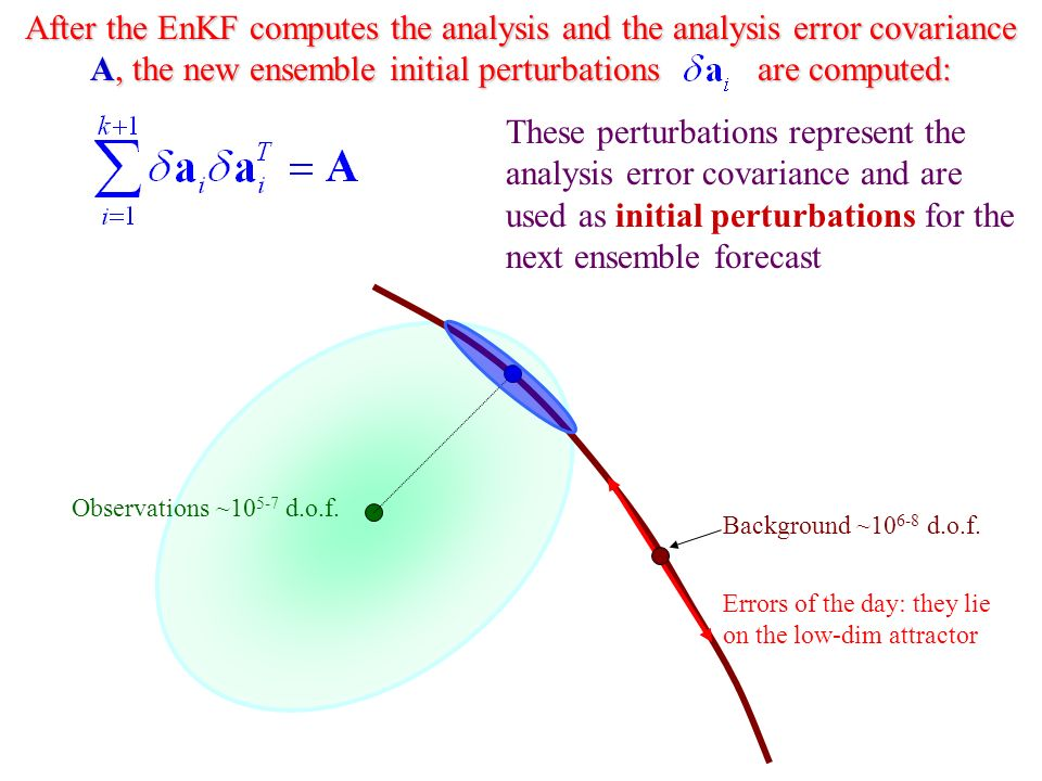 These perturbations represent the analysis error covariance and are