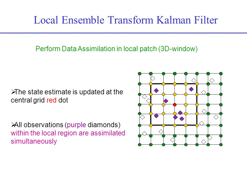 Local Ensemble Transform Kalman Filter