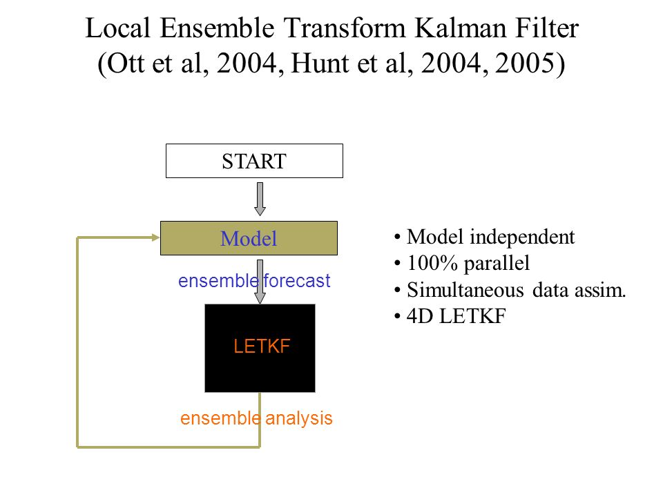Local Ensemble Transform Kalman Filter (Ott et al, 2004, Hunt et al, 2004, 2005)