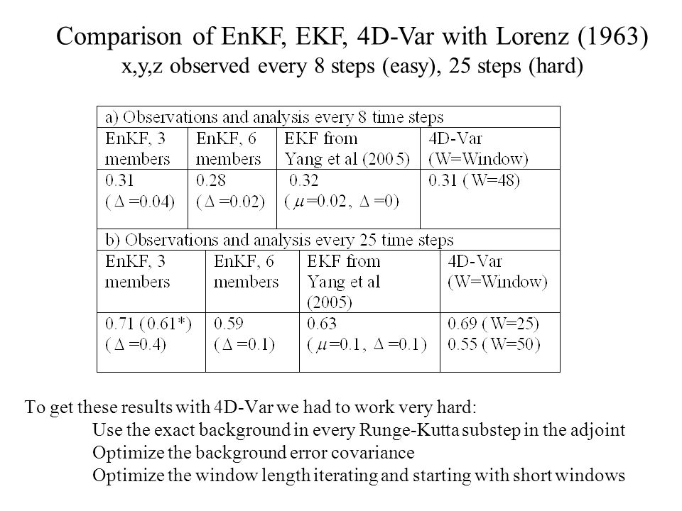 Comparison of EnKF, EKF, 4D-Var with Lorenz (1963) x,y,z observed every 8 steps (easy), 25 steps (hard)