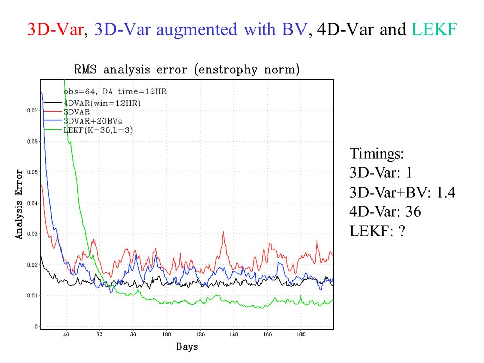 3D-Var, 3D-Var augmented with BV, 4D-Var and LEKF