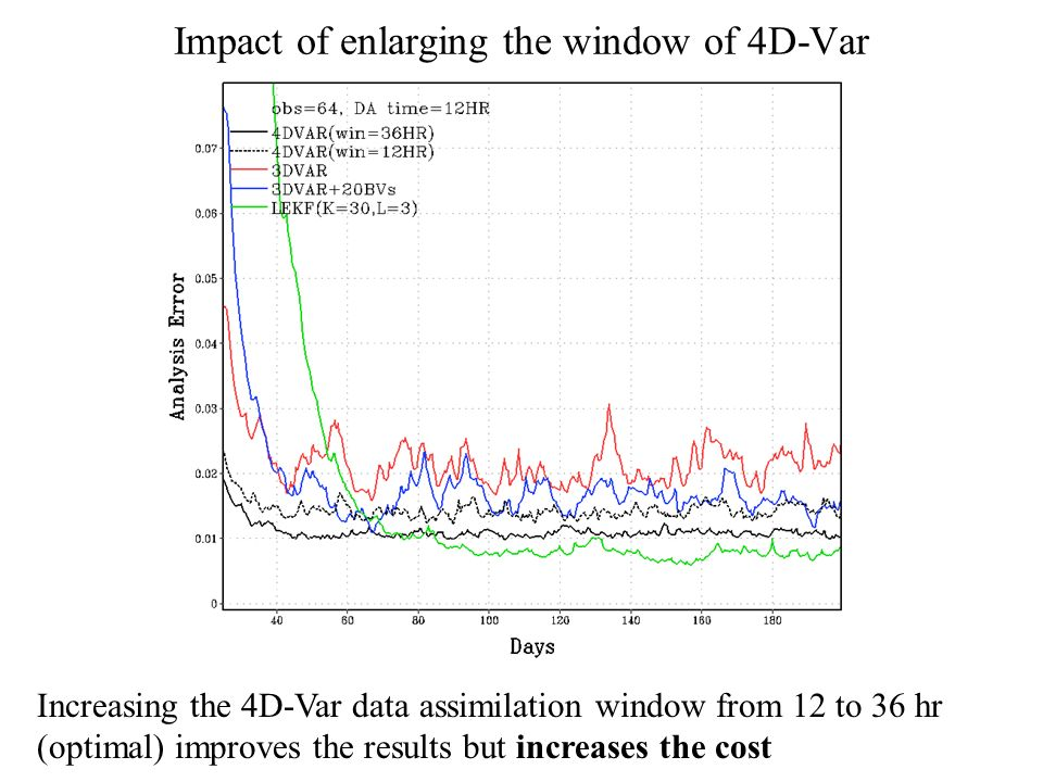 Impact of enlarging the window of 4D-Var