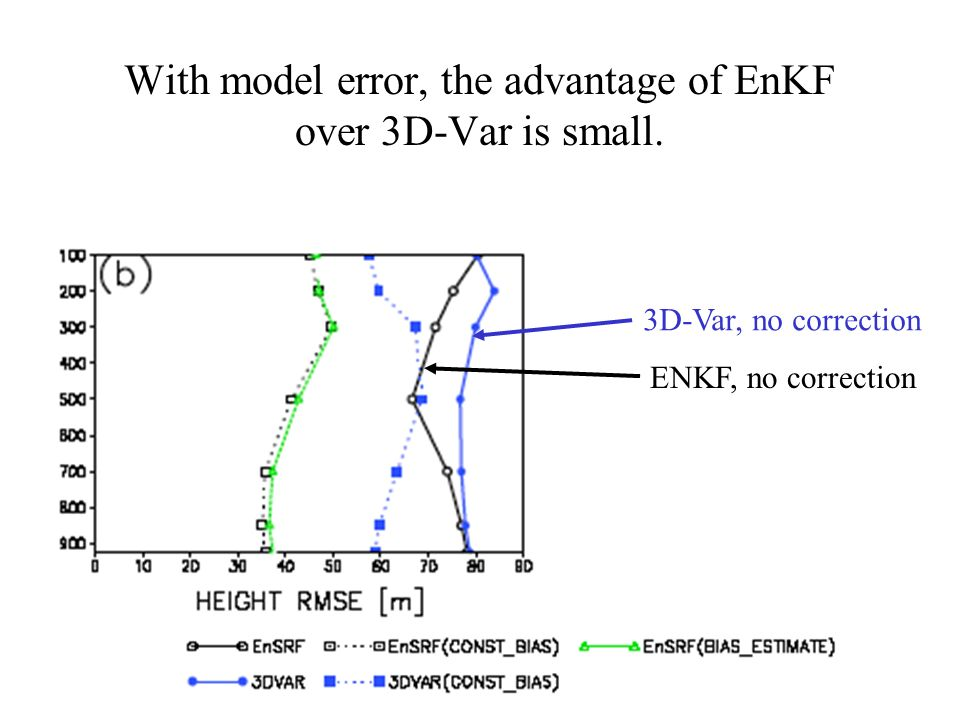 With model error, the advantage of EnKF over 3D-Var is small.