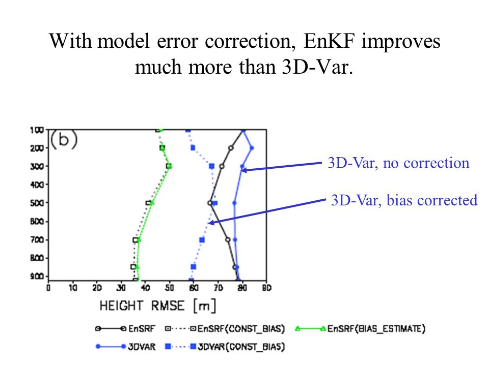 With model error correction, EnKF improves much more than 3D-Var.