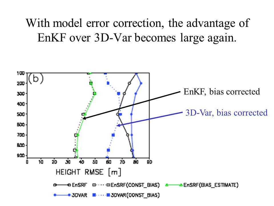 With model error correction, the advantage of EnKF over 3D-Var becomes large again.