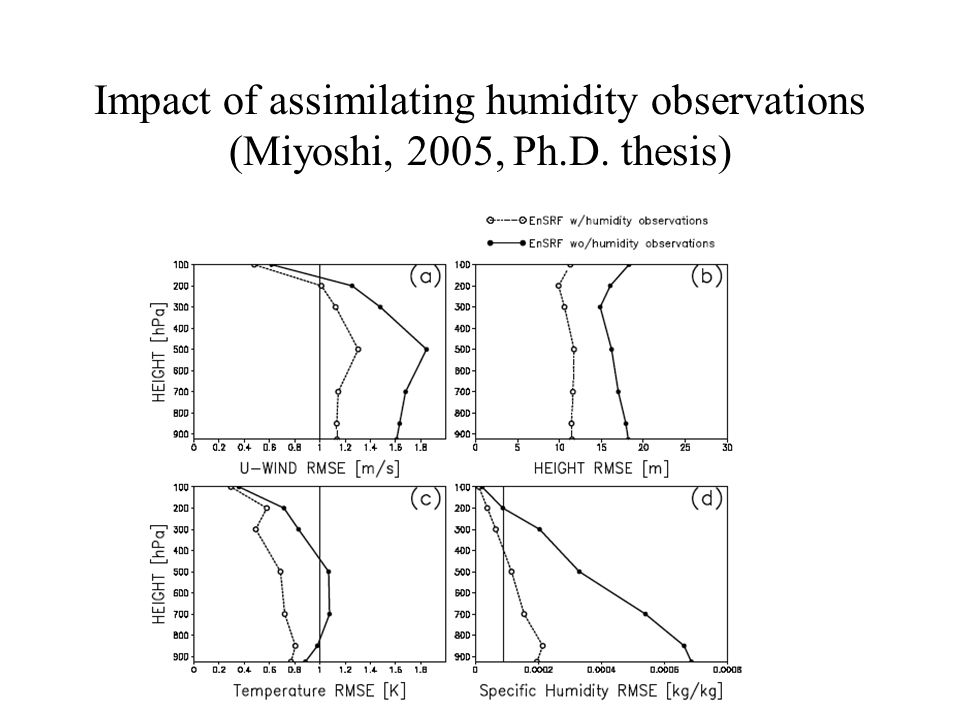 Impact of assimilating humidity observations (Miyoshi, 2005, Ph. D