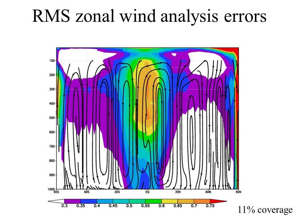 RMS zonal wind analysis errors