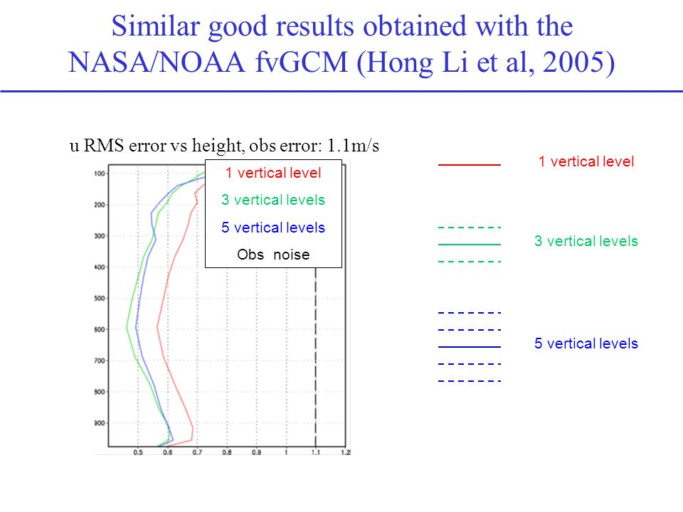 Similar good results obtained with the NASA/NOAA fvGCM (Hong Li et al, 2005)