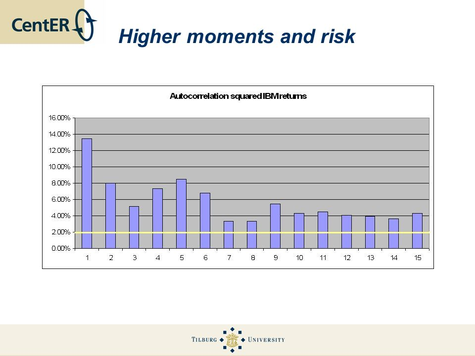 Higher moments and risk