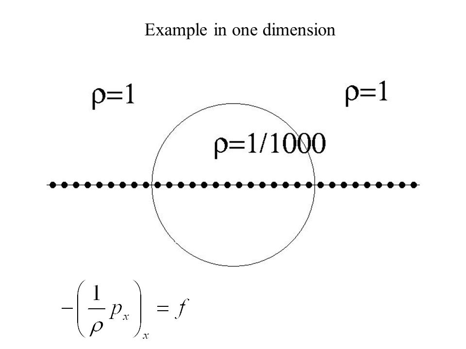 Example in one dimension