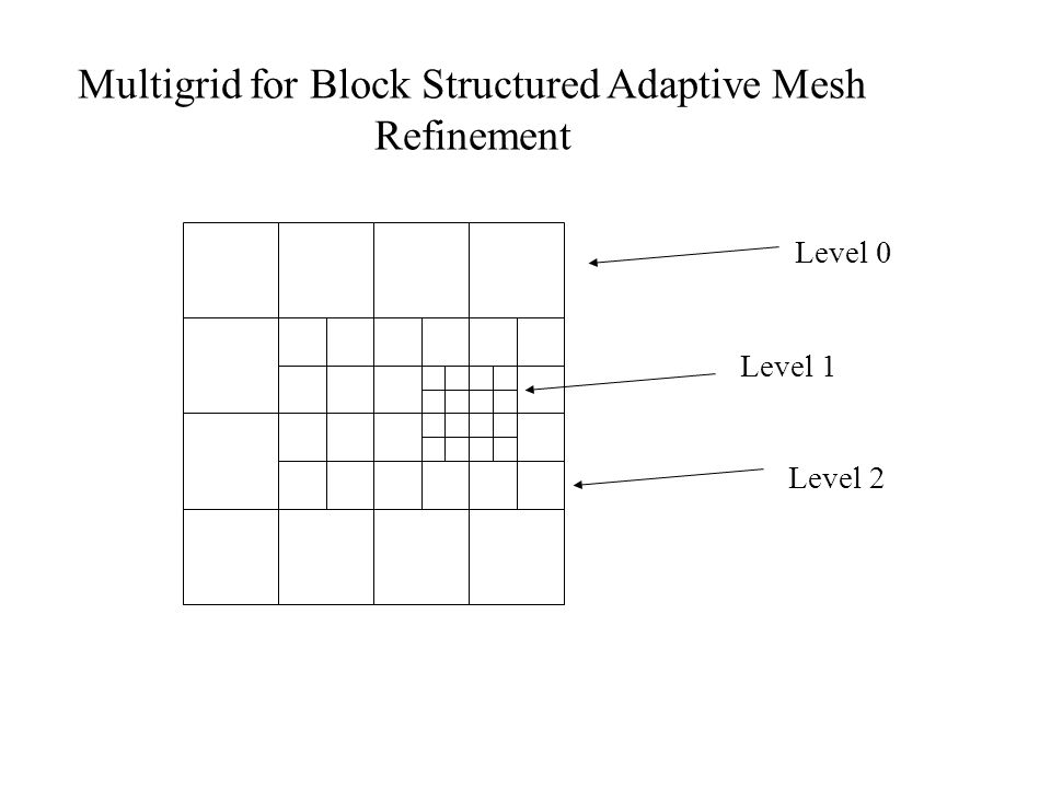 Multigrid for Block Structured Adaptive Mesh Refinement