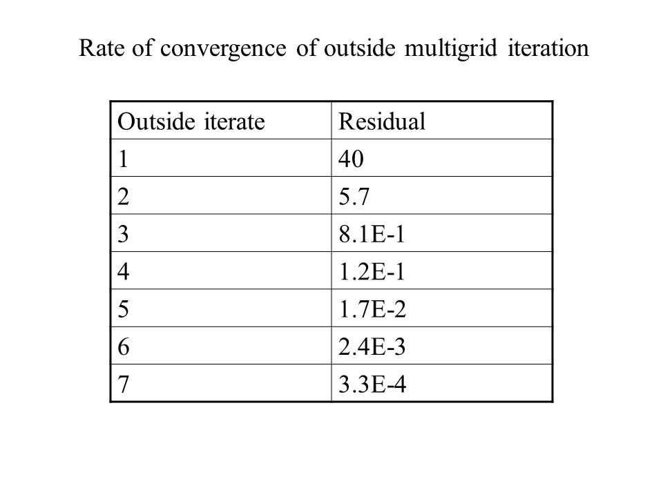 Rate of convergence of outside multigrid iteration