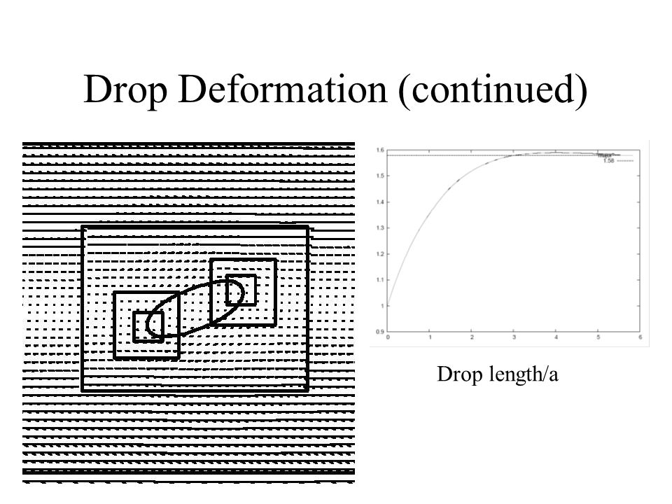 Drop Deformation (continued)