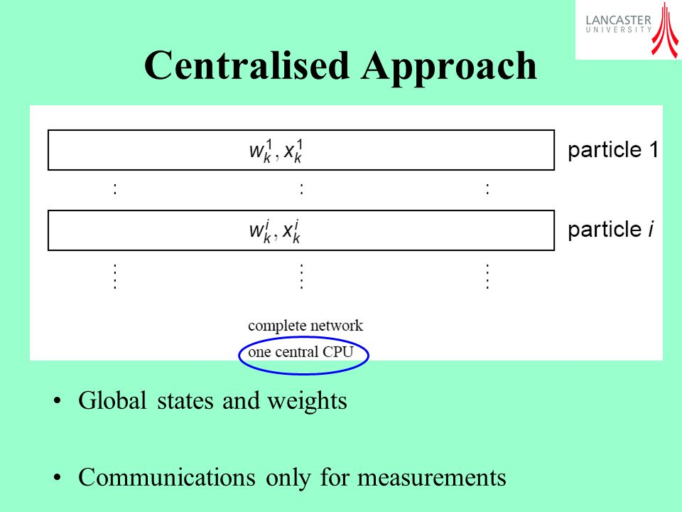 Centralised Approach Global states and weights