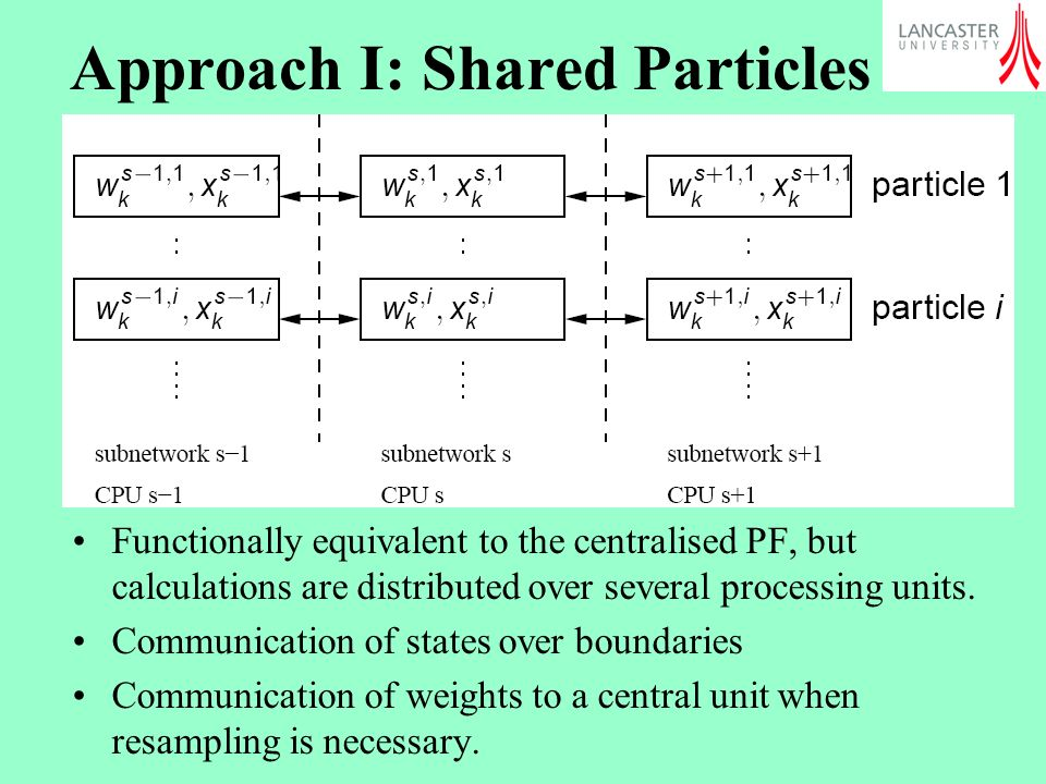 Approach I: Shared Particles