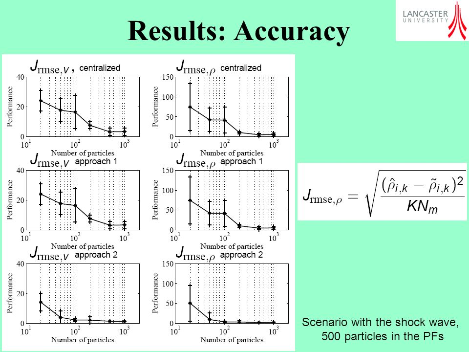 Results: Accuracy Scenario with the shock wave,