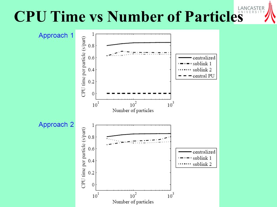 CPU Time vs Number of Particles