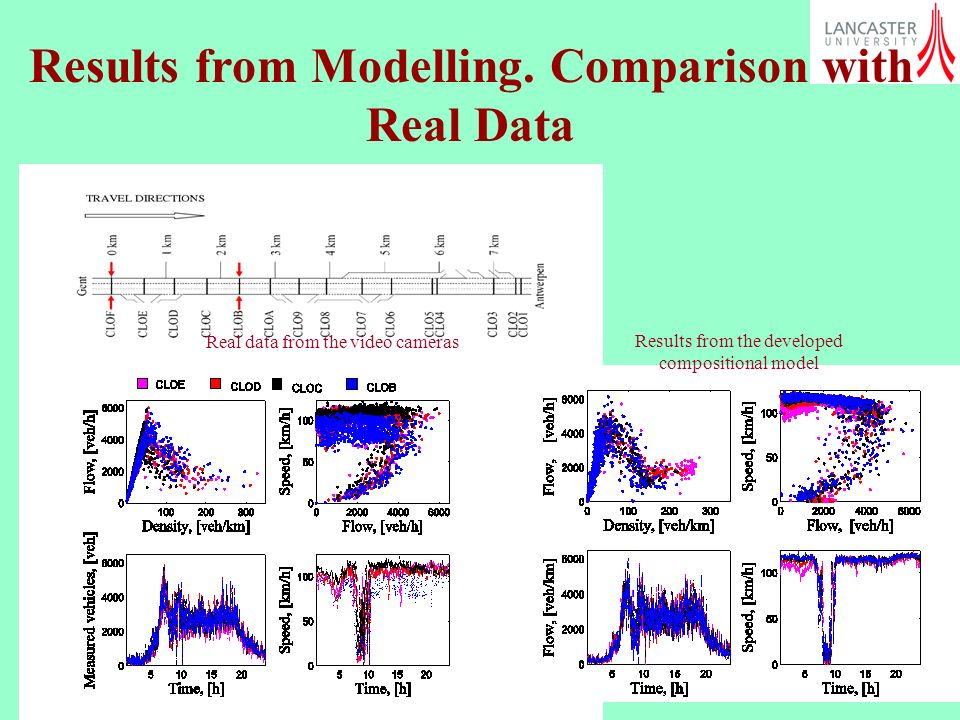 Results from Modelling. Comparison with Real Data