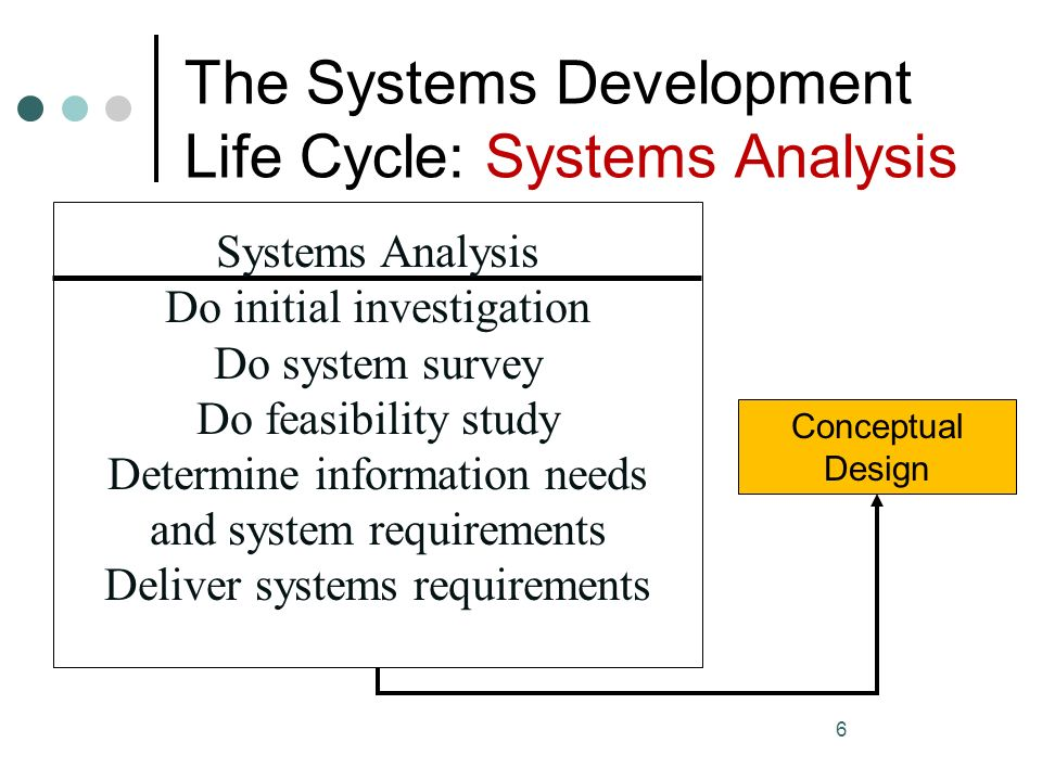 the system development life cycle report essay Essay help:systems development life cycle (sdlc) examine the activities in the systems development life cycle (sdlc) select the activities that you believe to be the most critical for the success of a project that is developed using sdlc.