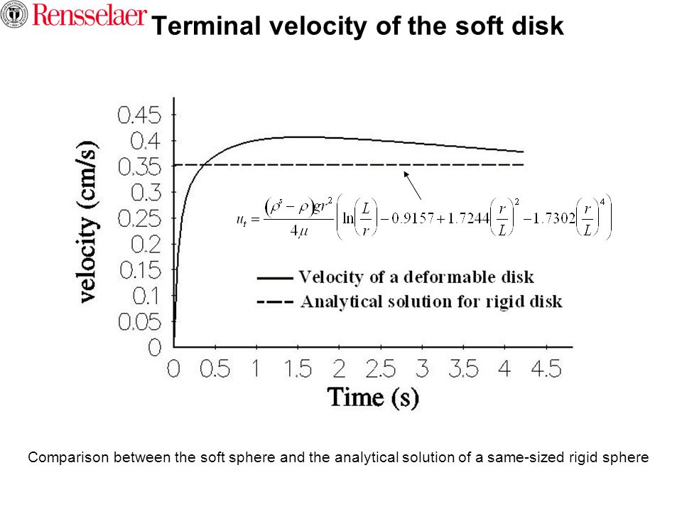 Terminal velocity of the soft disk