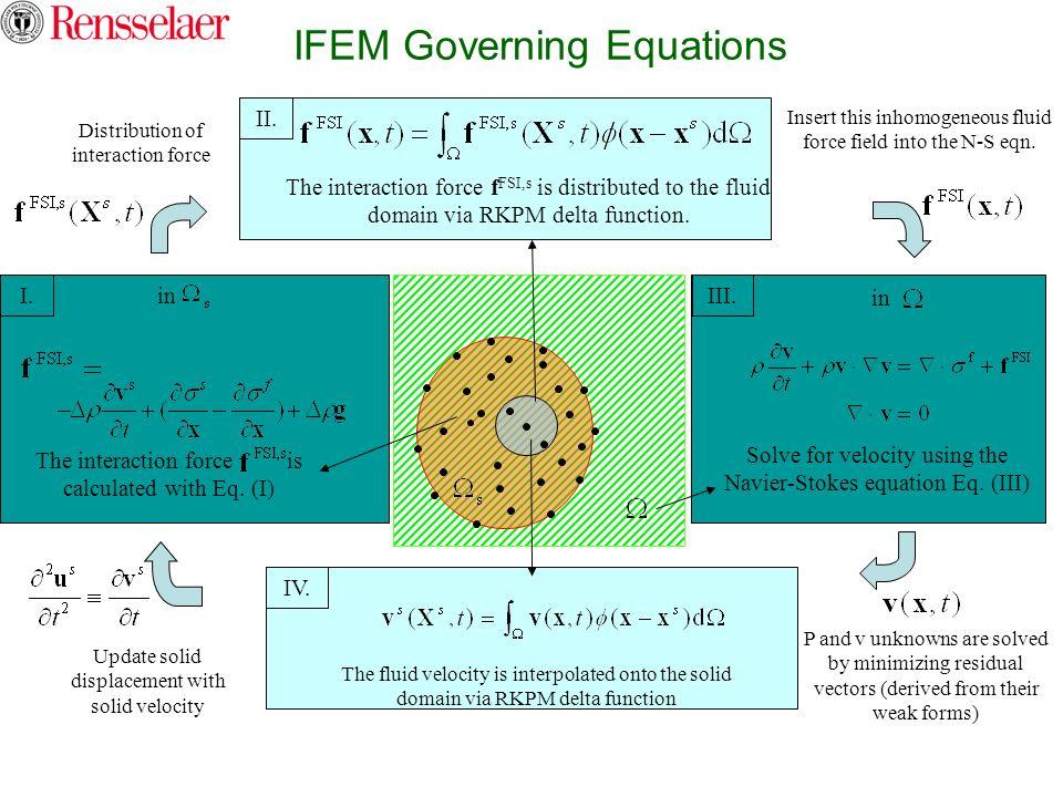 IFEM Governing Equations