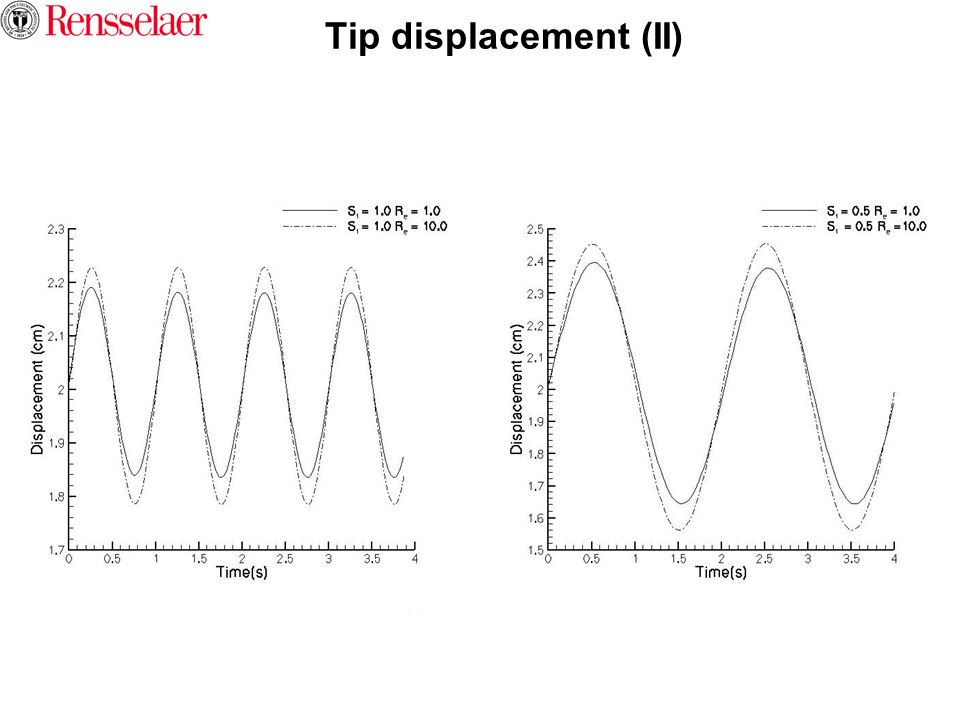 Tip displacement (II)