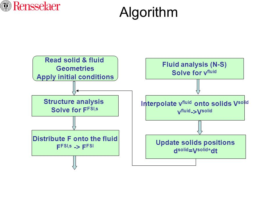 Algorithm Read solid & fluid Geometries Apply initial conditions