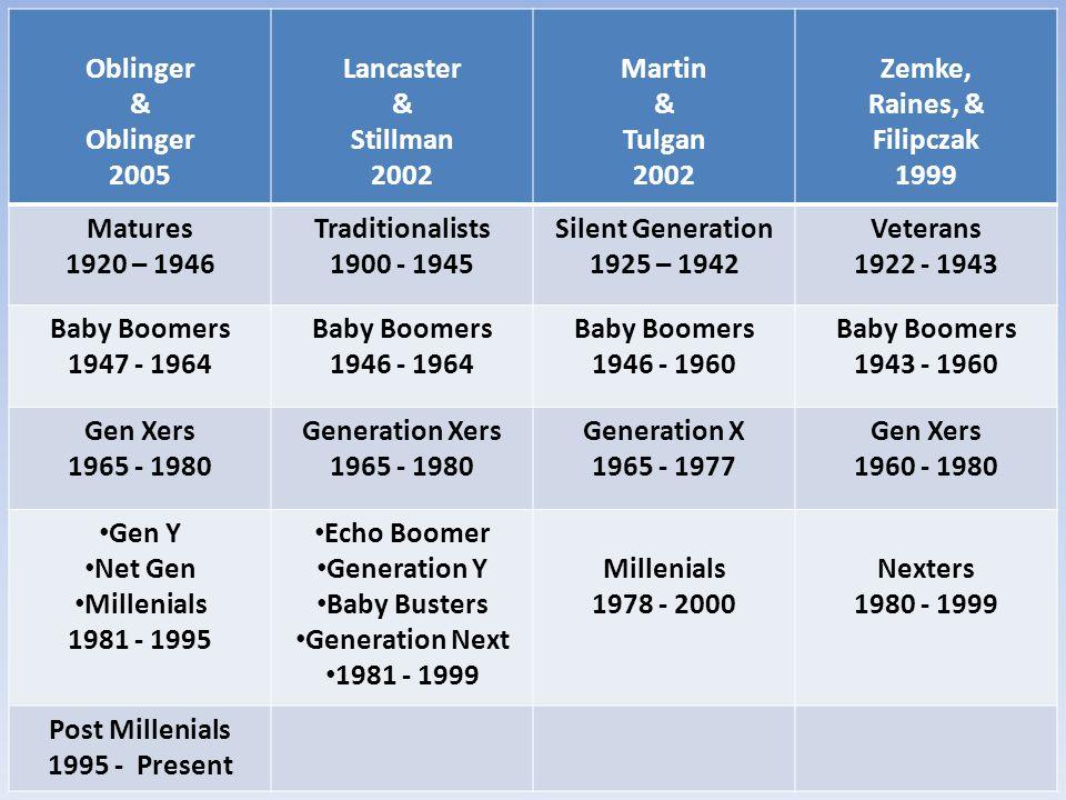 Oblinger & 2005 Lancaster Stillman 2002 Martin Tulgan Zemke, Raines, &