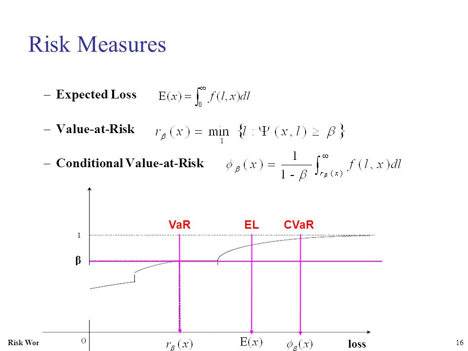 Risk Measures Expected Loss Value-at-Risk Conditional Value-at-Risk EL