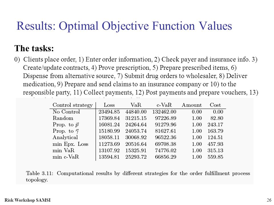 Results: Optimal Objective Function Values
