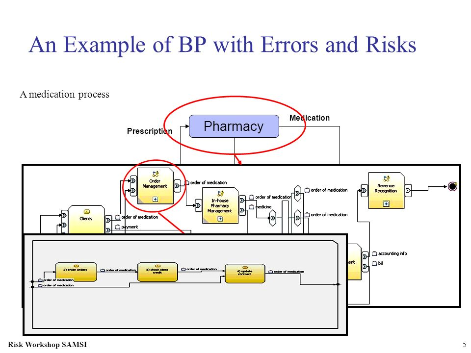 An Example of BP with Errors and Risks