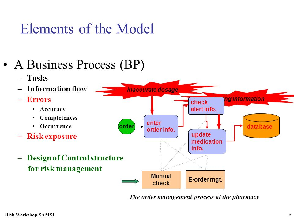 Elements of the Model A Business Process (BP) Tasks Information flow