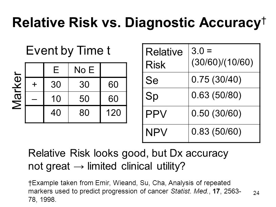Relative Risk vs. Diagnostic Accuracy†