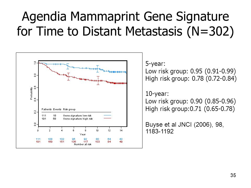 Agendia Mammaprint Gene Signature for Time to Distant Metastasis (N=302)