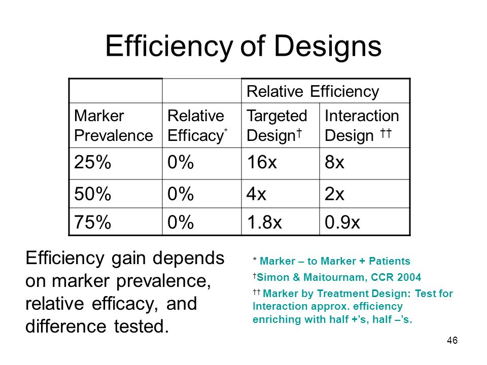 Efficiency of Designs 25% 0% 16x 8x 50% 4x 2x 75% 1.8x 0.9x