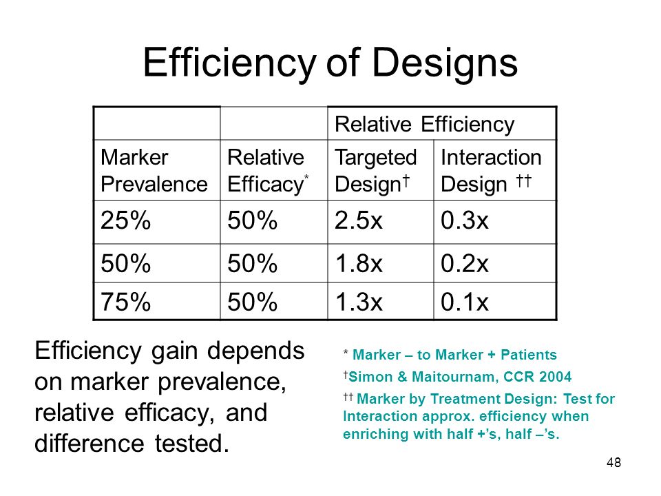 Efficiency of Designs 25% 50% 2.5x 0.3x 1.8x 0.2x 75% 1.3x 0.1x