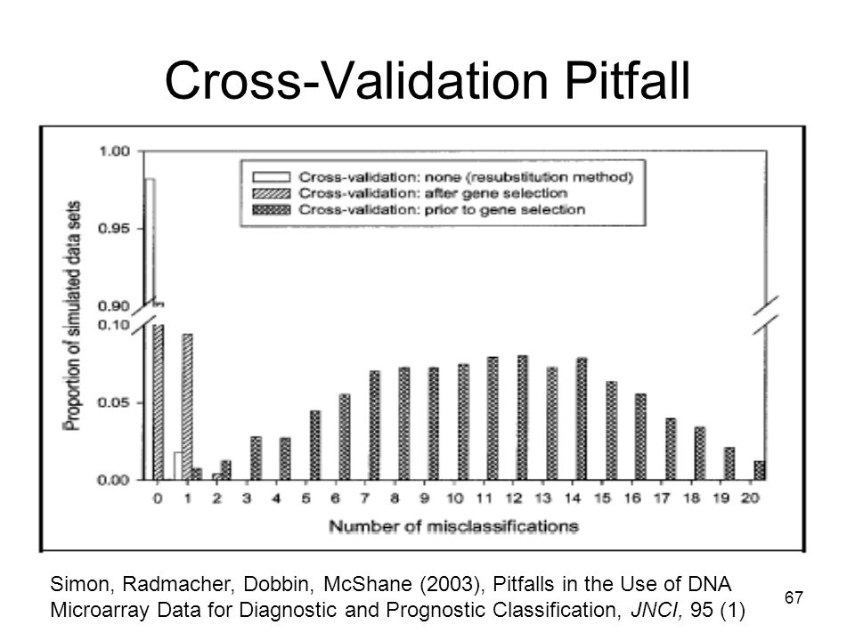 Cross-Validation Pitfall