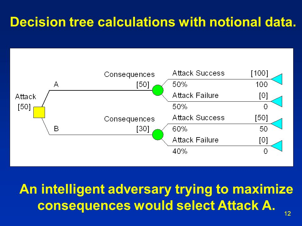 Decision tree calculations with notional data.