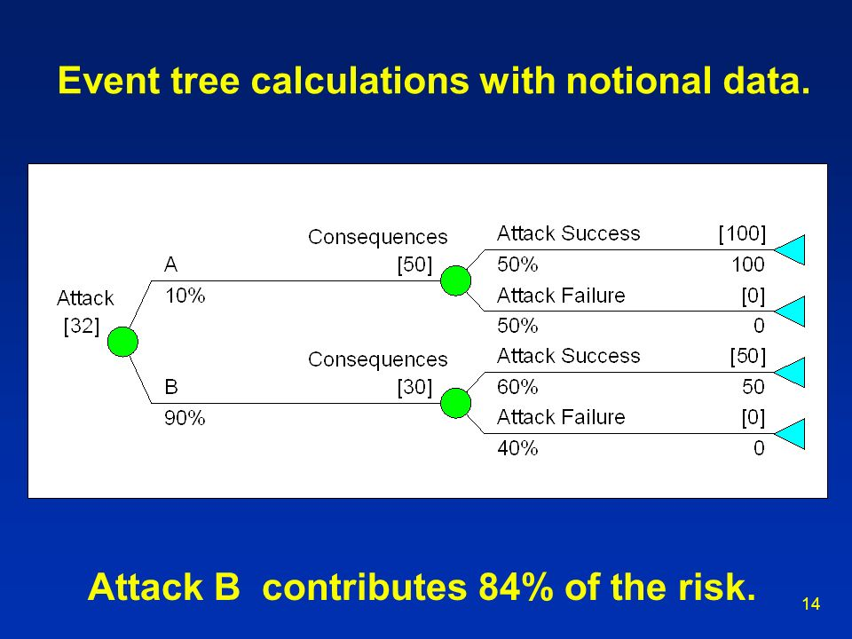 Event tree calculations with notional data.