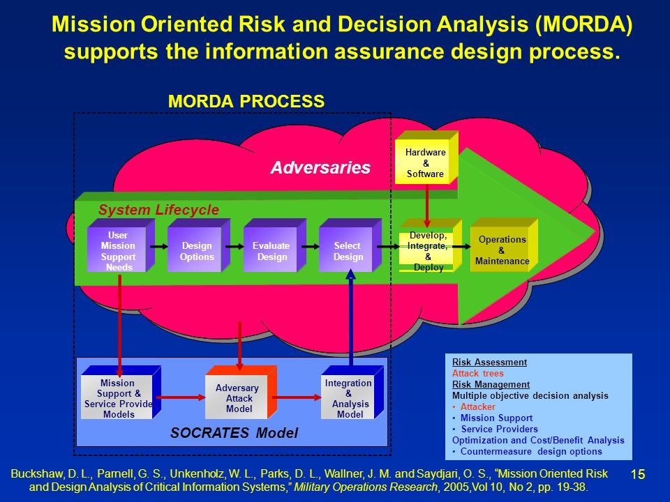 Mission Oriented Risk and Decision Analysis (MORDA) supports the information assurance design process.