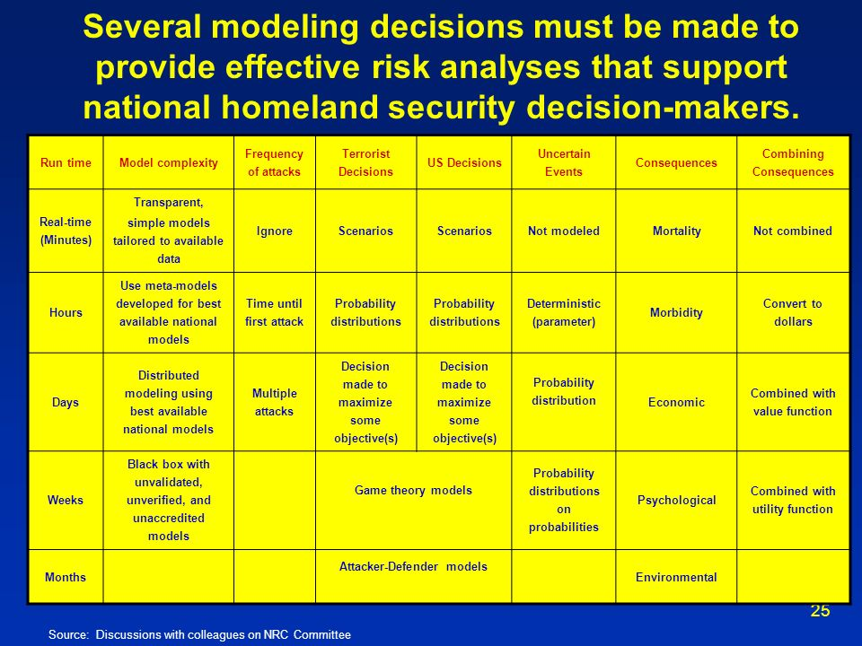 Several modeling decisions must be made to provide effective risk analyses that support national homeland security decision-makers.