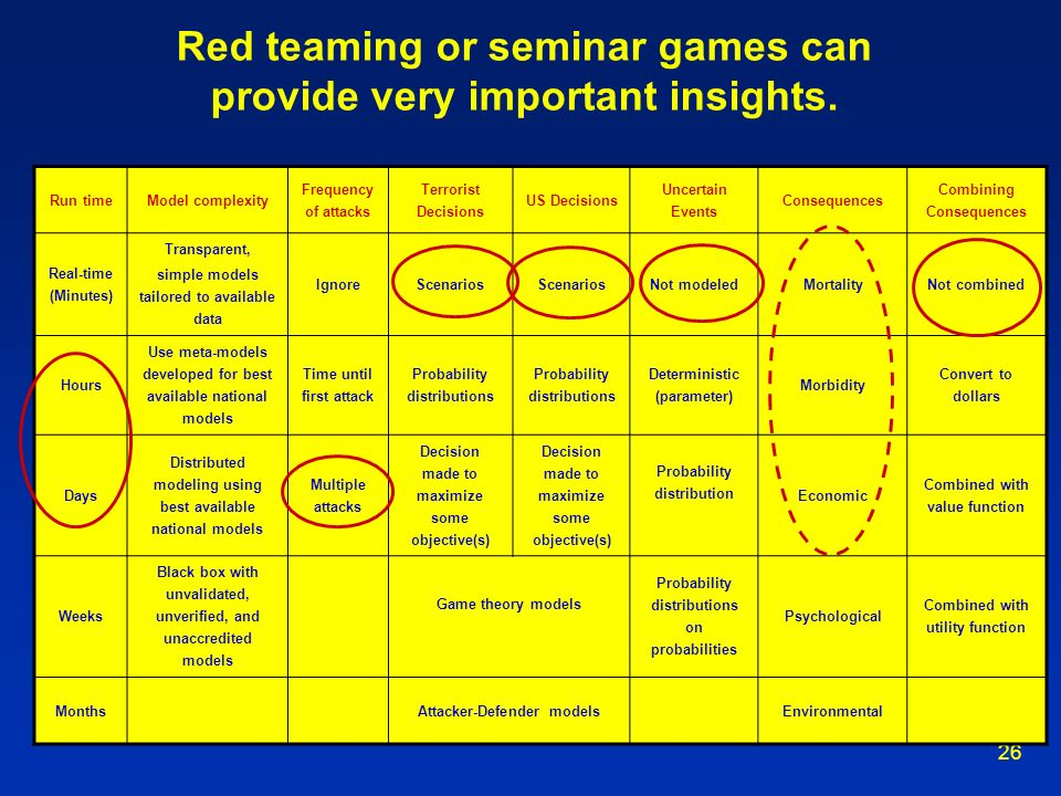 Red teaming or seminar games can provide very important insights.
